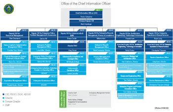 OCIO Org Chart as of 1/9/2020