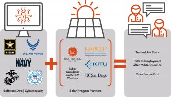 The SunSpec Alliance Cyberguardians and STEM Warriors illustration