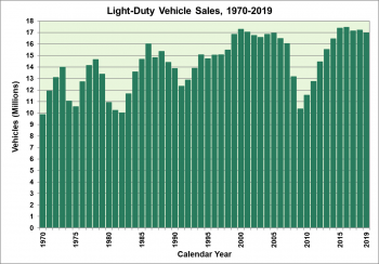 Light-duty vehicle sales from 1970 to 2019.