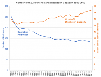 Graph showing the number of operating U.S. refineries and crude oil distillation capacity from 1982 to 2019.