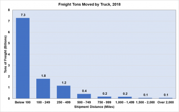 Freight tons moved by truck in 2018. Shipment distances range from below 100 miles to over 2,000 miles.