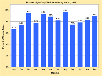Share of light-duty vehicle sales by month in 2019.