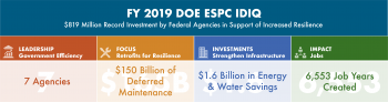 FY 2019 DOE ESPC IDIQ: $819 million record investment by federal agencies in support of increased resilience.