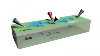 Researchers demonstrate novel multiprobe microscopy techniques to measure electron spin transport and evaluate the conductive potential of quantum materials.
