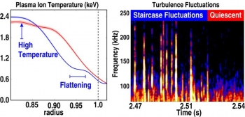 Plasma edge temperature profile showing staircase formation and higher core temperature during bursting mode activity (blue) compared to the quiescent case where the staircase does not form (red).