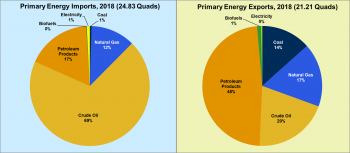 Graphic showing primary energy imports and exports in 2018. Crude oil imports were 69% and exports were 20%. Petroleum product imports were 17% and exports were 48%.