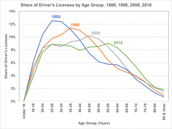 Share of driver's licenses by age group in 1988, 1998, 2008, and 2018.