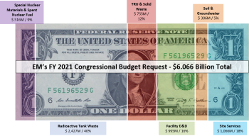 FY21 Budget Request Dollar Graphic