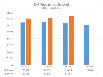 FY21 EM Request vs Enacted Bar Chart