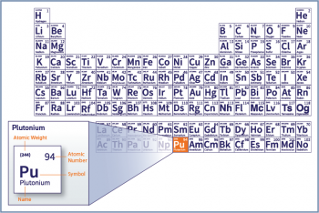 A periodic table of the elements highlighting plutonium's place on it.