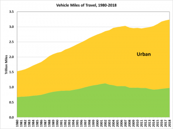 Graphic showing the number of vehicle miles traved from 1980 to 2018 on rural and urban roadways. VMT increased by 13.7% on urban roadways and decreased by 1% on rural roadways in that time period.