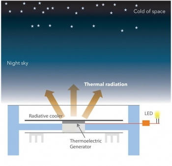 The top side of this thermoelectric generator radiates heat toward the night sky, creating a difference in temperature with the rest of the device that can be used to generate enough power for small lights or other applications.
