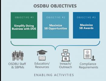 OSDBU Mission Flowchart Image