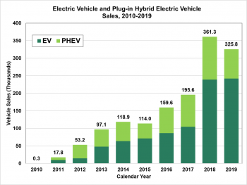 U.S. electric vehicle and plug-in hybrid electric vehicles sales from 2010 to 2019