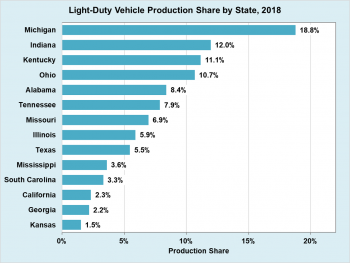 Light-duty vehicle production share by state in 2018. Michigan had the greatest share of 18.8%.