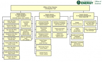 DOE Office of Science Organization Chart