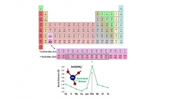 The actinide elements protactinium (Pa) through einsteinium (Es) were studied (actinides are the bottom row below the main body of the periodic table).Bottom figure shows the computed bond distance between the actinide element (An) & bishydroxide oxygen
