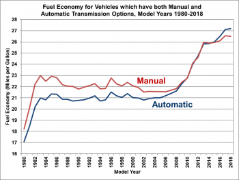 Fuel economy for vehicles which have both manual and automatic  transmission options, model yearls 1980 to 2018