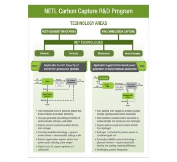 NETL Carbon Capture Program Structure