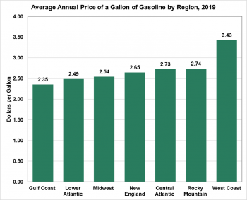 Average annual price of a gallon of gasoline by region in 2019