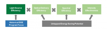 Graphic of boxes: Historical DOE Program Focus, to Light Source Efficiency, times Optical Delivery Efficiency, times Spectral Efficiency, times Intensity Effectiveness, with Untapped Energy Saving Potential pointing to the last three items.