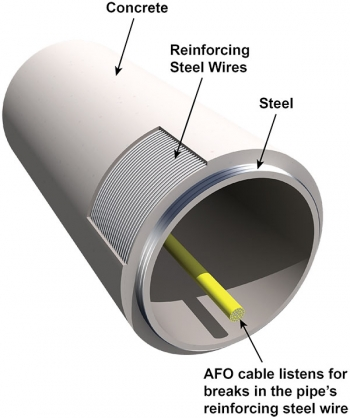AFO cable inside a pipe. Concrete, reinforcing steel wires, and steel identified on the outside of the pipe.