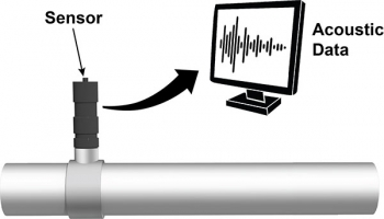 Illustration of a sensor coming out of a pipe and an arrow pointing to a monitor labeled Acoustic Data.