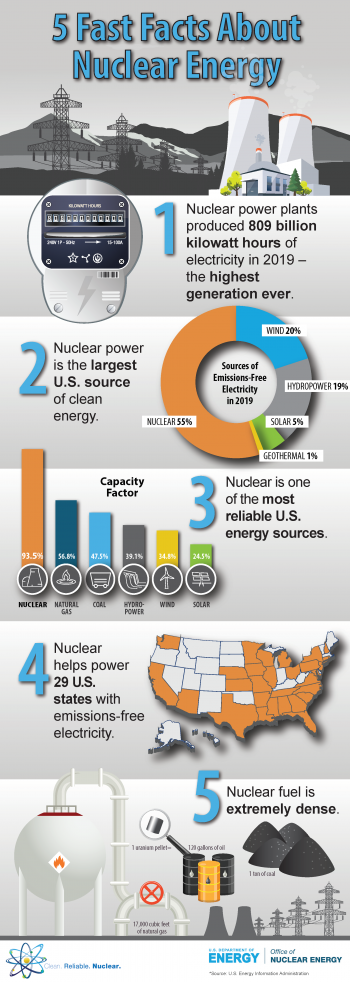 Infographic that highlights fast facts about nuclear energy