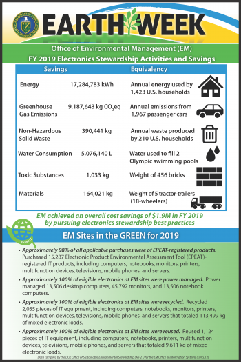 FY 2019 Electronics Stewardship Activities and Savings