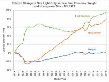 Relative change in new light-duty vehicle economy, weight, and horsepower since MY 1975.