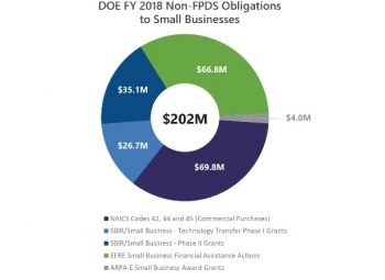 DOE FY 2018 Non-FPDS Obligations to Small Businesses