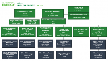 Office of Nuclear Energy Organizational Chart