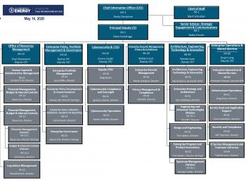 OCIO Org Chart as of 5/14/2020