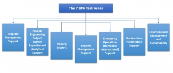 The Seven BPA Task Areas