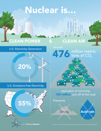 Nuclear is clean power and clean air