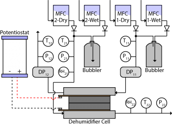 Water transport test bench diagram / flow-chart, with dehumidifier cell at the bottom, and lines leading to bubblers, potentiostat and other elements.