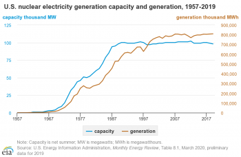 U.S. nuclear generation capacity and generation