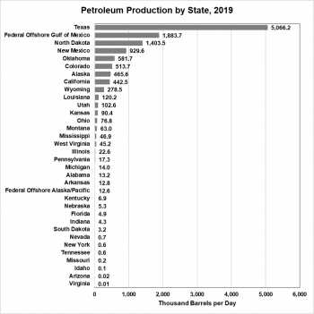 Graph showing crude oil production by state in 2019. Texas produced 5.1 million barrels per day while Federal Offshore Operations in the Gulf of Mexico produced 1.9 mmbd.