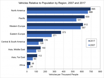 Graph showing vehicles relative to population by region from 2007 to 2017. Regions include North America; Pacific; Western Europe; Eastern Europe; Central & South America; Asia, Middle East; Asia, Far East; and Africa.