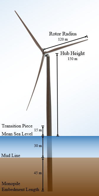 Illustration of an IEA Wind 15-MW reference wind turbine.
