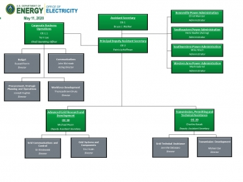 Office of Electricity Organizational Chart