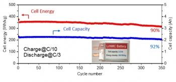 battery 500 progress update