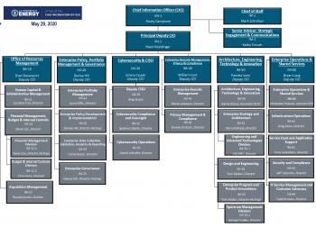 OCIO Org Chart as of 5/29/2020