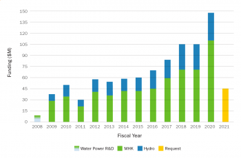 Bar chart showing the history of the water power program's budget history.