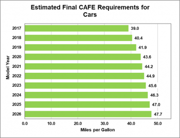 Estimated final Corporate Average Fuel Economy (CAFE) requirements for cars.