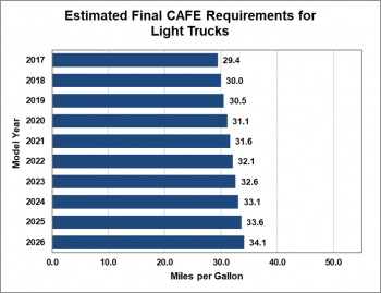 Estimated final Corporate Average Fuel Economy (CAFE) for light trucks.