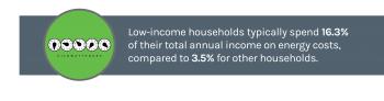 Graphic with low-income households stat.