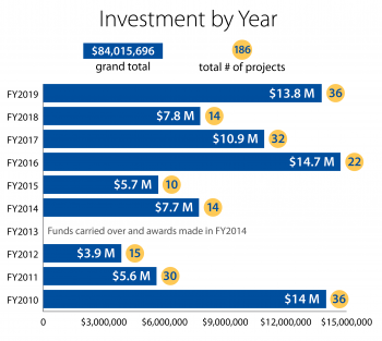 Chart showing with investments by year.