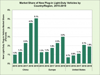Market share of new plug-in light-duty vehicles by country/regions (China, Europe, and United States) from 2015 to 2019.
