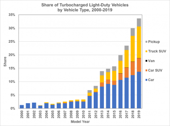 Share of turbocharged light-duty vehicles by vehicle type (pickup, truck SUV, van, car SUV, Car) from 2000 to 2019